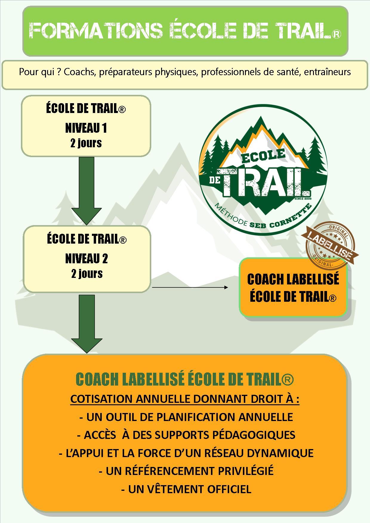 plan des cours ecole de trail